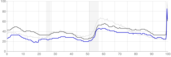 Santa Fe, New Mexico monthly unemployment rate chart
